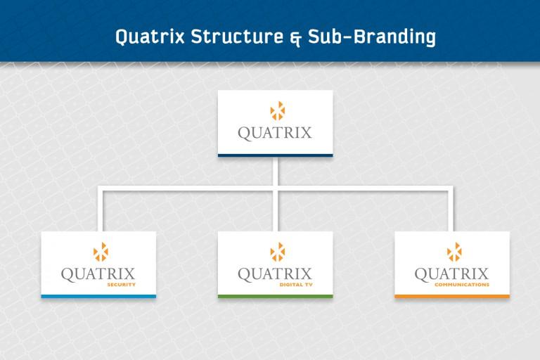 Quatrix - sub brand chart